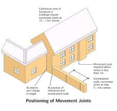 Positioning of Movement Joints
